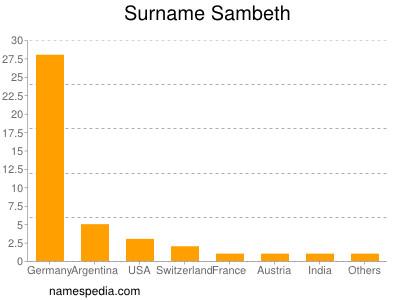 Surname Sambeth