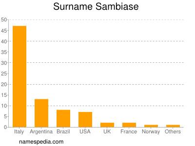 Surname Sambiase