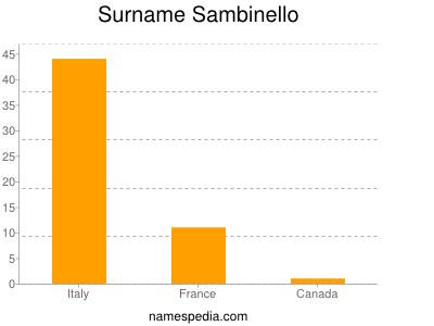 Surname Sambinello