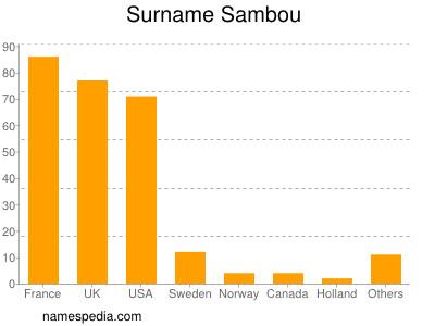 nom Sambou