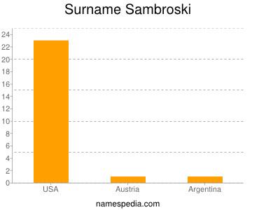 Surname Sambroski