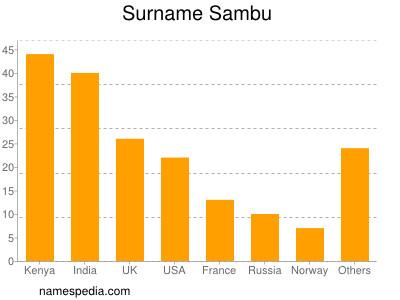 Surname Sambu