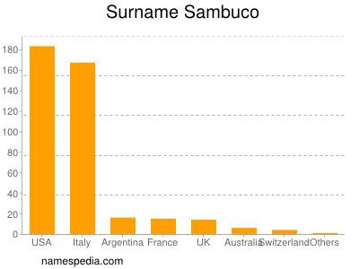 Surname Sambuco