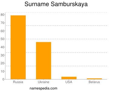Surname Samburskaya