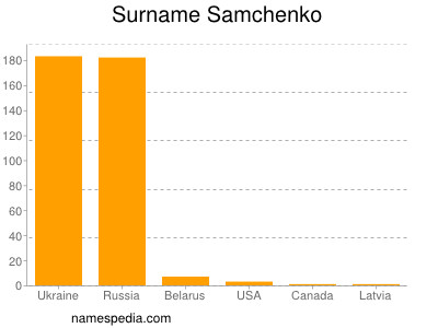 Surname Samchenko