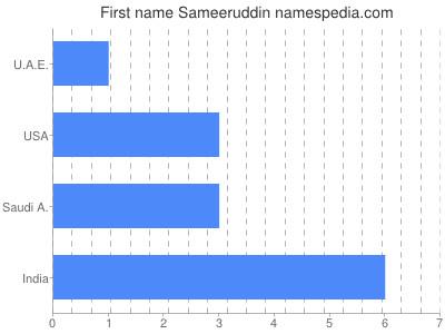 Given name Sameeruddin
