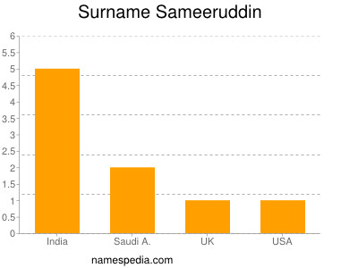 Surname Sameeruddin