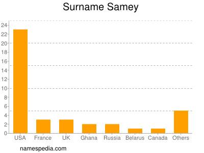 Surname Samey