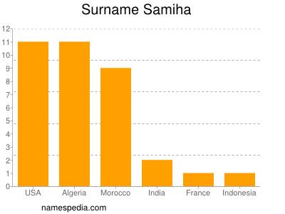 Surname Samiha