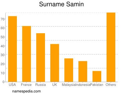Surname Samin