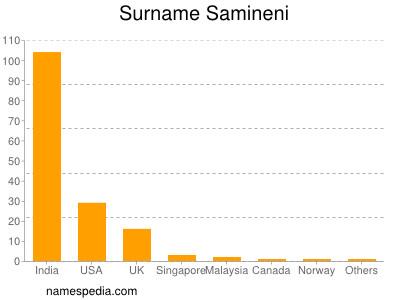 Surname Samineni