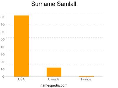 Surname Samlall