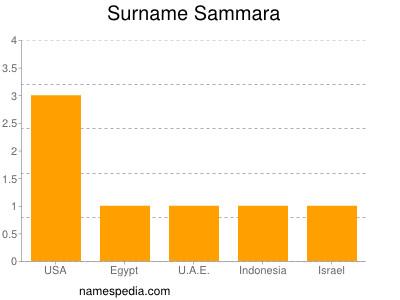 Surname Sammara