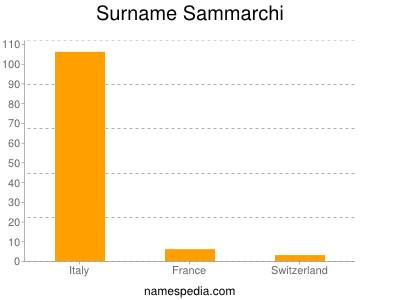 Surname Sammarchi