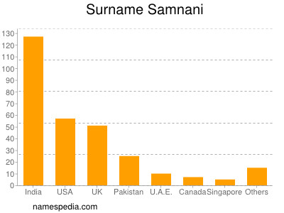 Surname Samnani