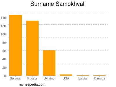 Surname Samokhval
