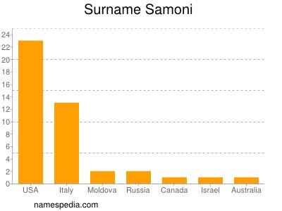 Surname Samoni