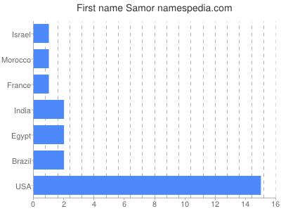 Given name Samor