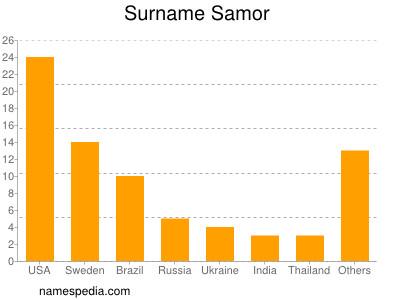 Surname Samor