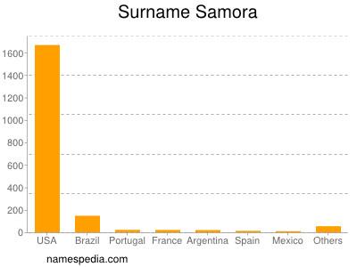 Surname Samora