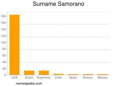 Surname Samorano