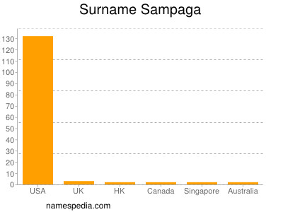 Surname Sampaga
