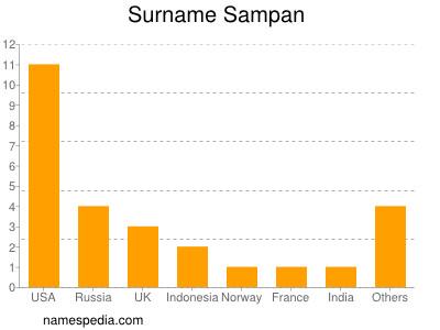 Surname Sampan