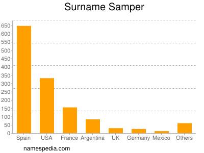 Surname Samper