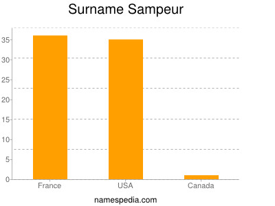 Surname Sampeur