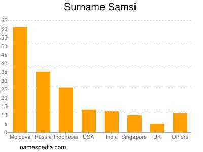 Surname Samsi
