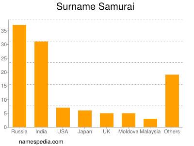 Surname Samurai
