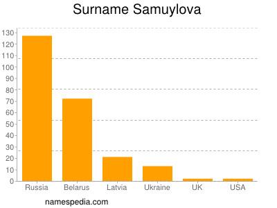 Surname Samuylova