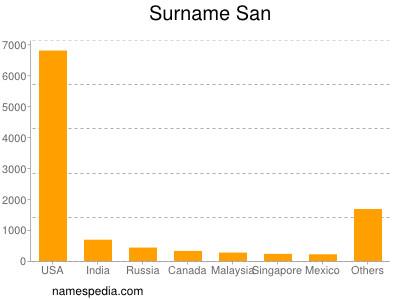 Surname San