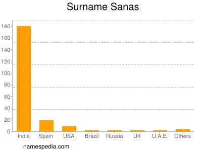 Surname Sanas