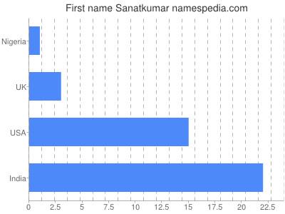 Given name Sanatkumar