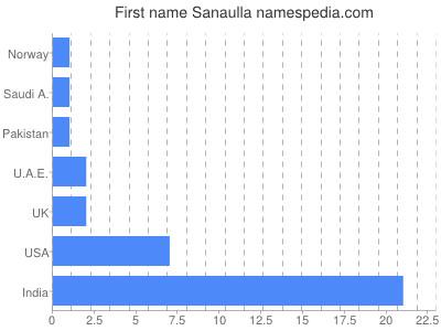 Given name Sanaulla