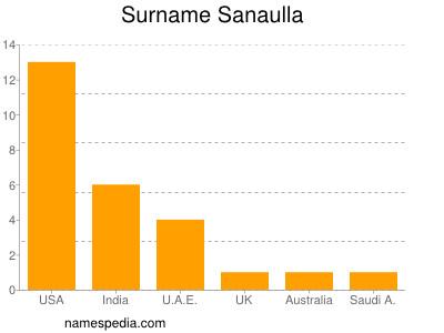 Surname Sanaulla