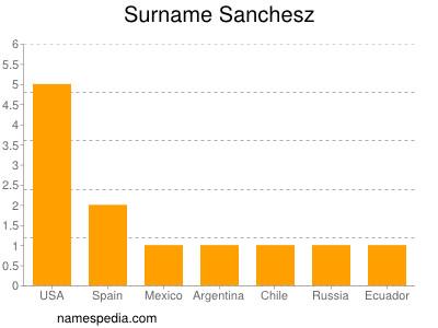 Surname Sanchesz