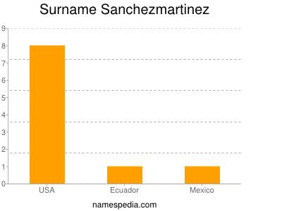 Surname Sanchezmartinez