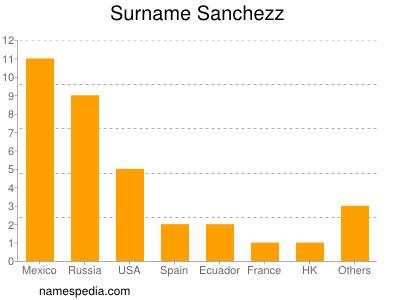 Surname Sanchezz