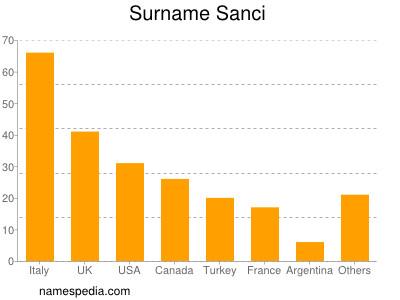 Surname Sanci