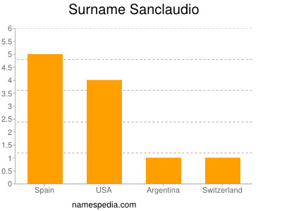 Surname Sanclaudio