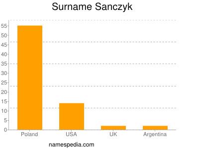 Surname Sanczyk