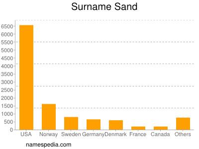 Surname Sand