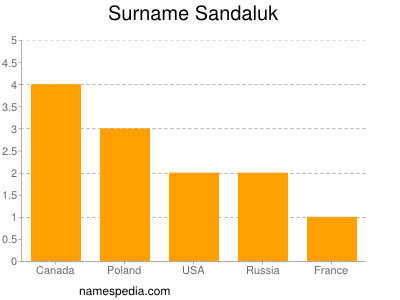 Surname Sandaluk