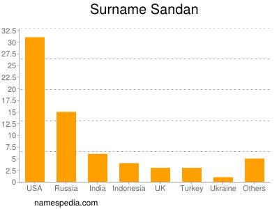 Surname Sandan