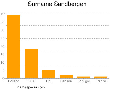 Surname Sandbergen
