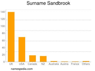 Surname Sandbrook