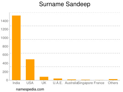 Surname Sandeep