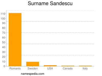 Surname Sandescu